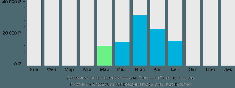 Динамика стоимости авиабилетов из Гданьска в Тиват по месяцам