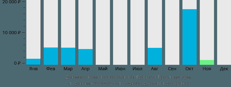Динамика стоимости авиабилетов из Гданьска в Турку по месяцам