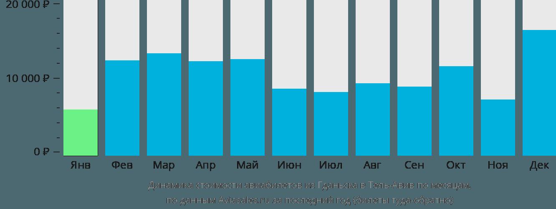 Динамика стоимости авиабилетов из Гданьска в Тель-Авив по месяцам