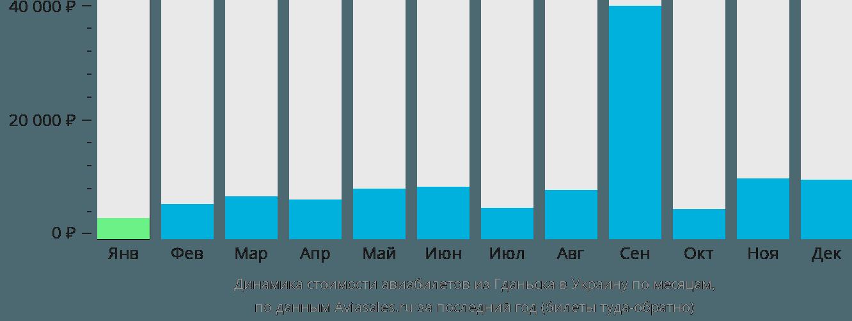Динамика стоимости авиабилетов из Гданьска в Украину по месяцам