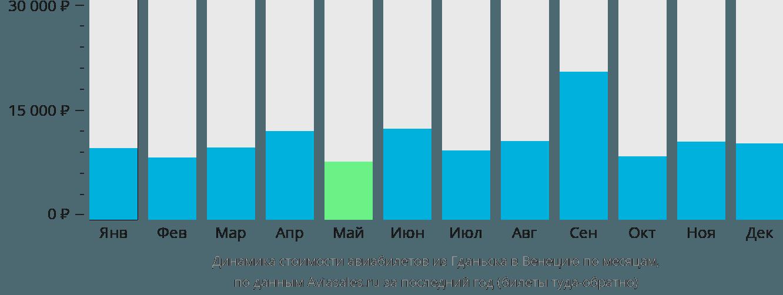 Динамика стоимости авиабилетов из Гданьска в Венецию по месяцам