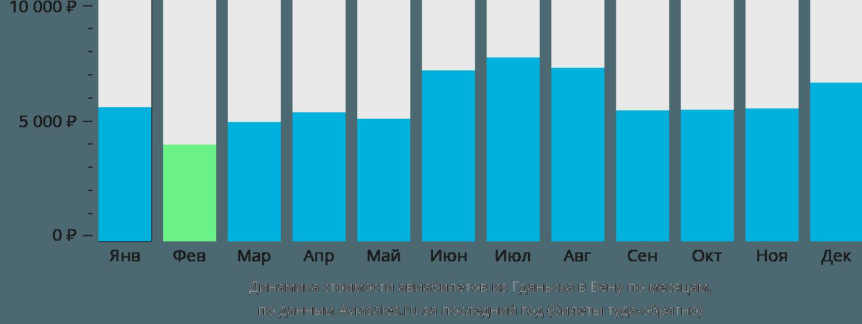 Динамика стоимости авиабилетов из Гданьска в Вену по месяцам