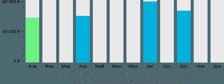 Динамика стоимости авиабилетов из Гданьска в Вашингтон по месяцам