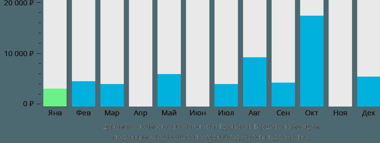 Динамика стоимости авиабилетов из Гданьска в Варшаву по месяцам