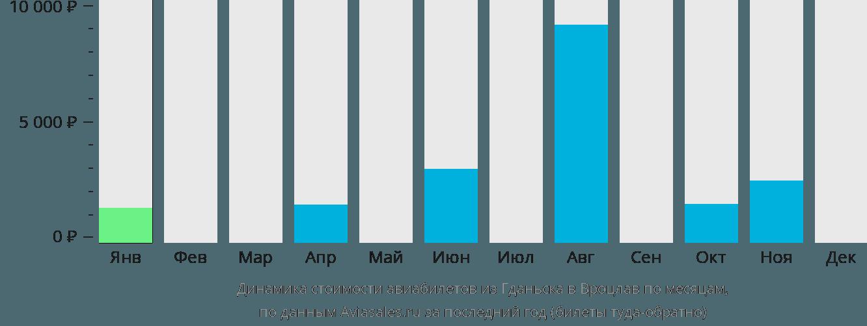 Динамика стоимости авиабилетов из Гданьска в Вроцлав по месяцам