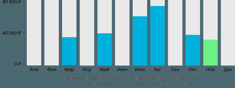 Динамика стоимости авиабилетов из Гданьска в Торонто по месяцам