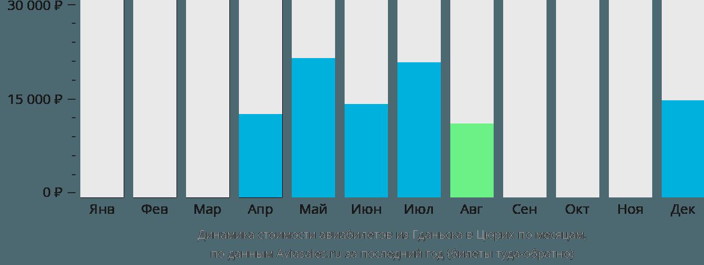 Динамика стоимости авиабилетов из Гданьска в Цюрих по месяцам