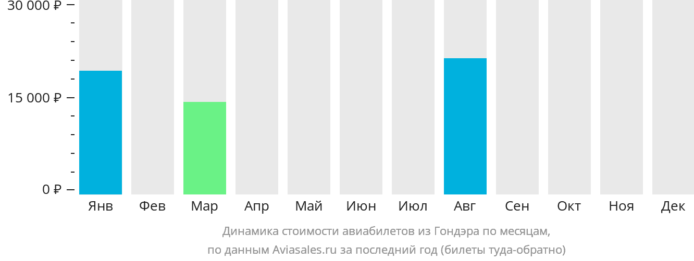Динамика стоимости авиабилетов из Гондэра по месяцам