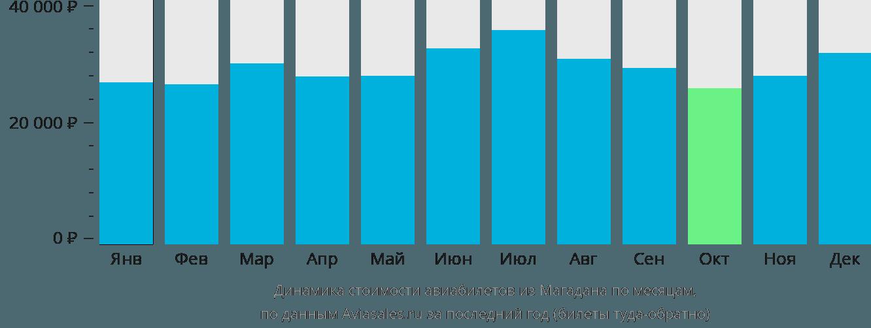Динамика стоимости авиабилетов из Магадана по месяцам