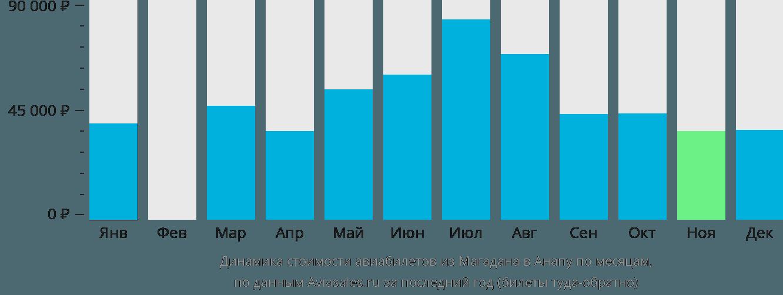 Динамика стоимости авиабилетов из Магадана в Анапу по месяцам