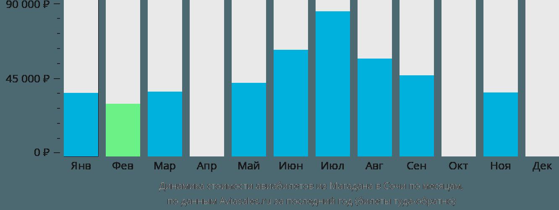 Динамика стоимости авиабилетов из Магадана в Сочи по месяцам