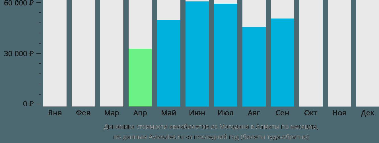 Динамика стоимости авиабилетов из Магадана в Алматы по месяцам