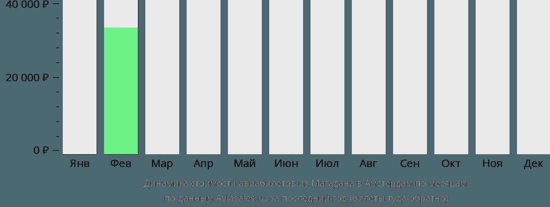 Динамика стоимости авиабилетов из Магадана в Амстердам по месяцам