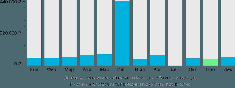 Динамика стоимости авиабилетов из Магадана в Бангкок по месяцам