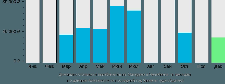 Динамика стоимости авиабилетов из Магадана в Челябинск по месяцам