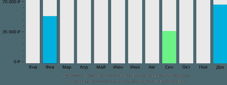 Динамика стоимости авиабилетов из Магадана в Днепр по месяцам