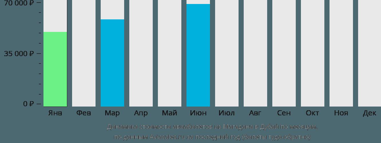 Динамика стоимости авиабилетов из Магадана в Дубай по месяцам