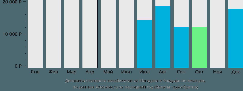 Динамика стоимости авиабилетов из Магадана в Анадырь по месяцам