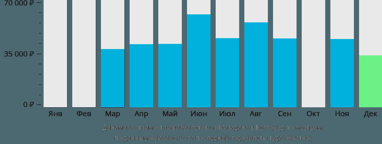 Динамика стоимости авиабилетов из Магадана в Белгород по месяцам