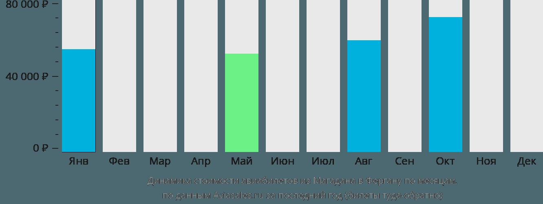 Динамика стоимости авиабилетов из Магадана в Фергану по месяцам