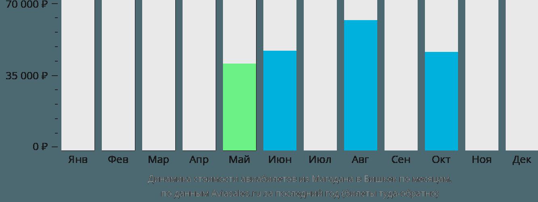 Динамика стоимости авиабилетов из Магадана в Бишкек по месяцам