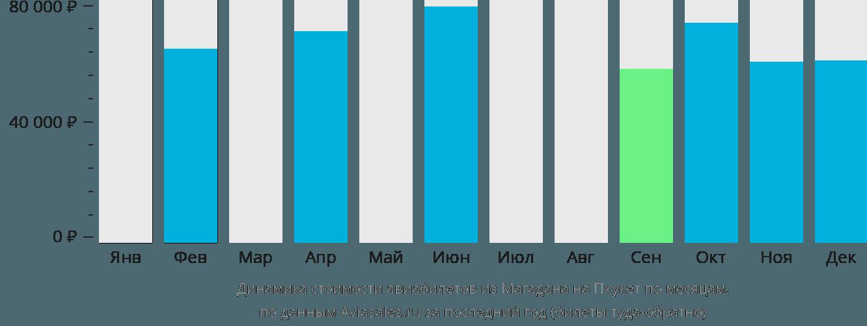 Динамика стоимости авиабилетов из Магадана на Пхукет по месяцам