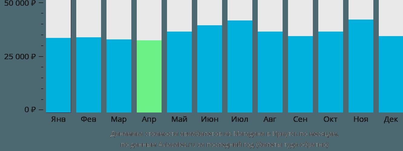 Динамика стоимости авиабилетов из Магадана в Иркутск по месяцам