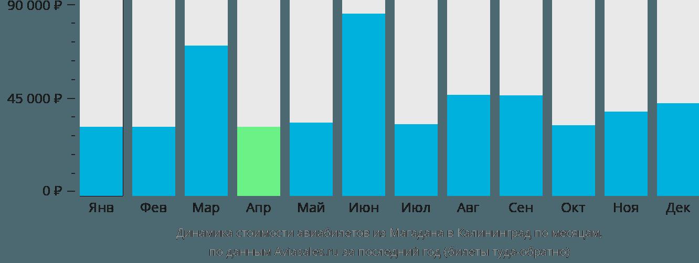 Динамика стоимости авиабилетов из Магадана в Калининград по месяцам