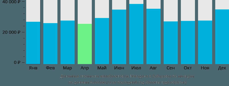 Динамика стоимости авиабилетов из Магадана в Хабаровск по месяцам
