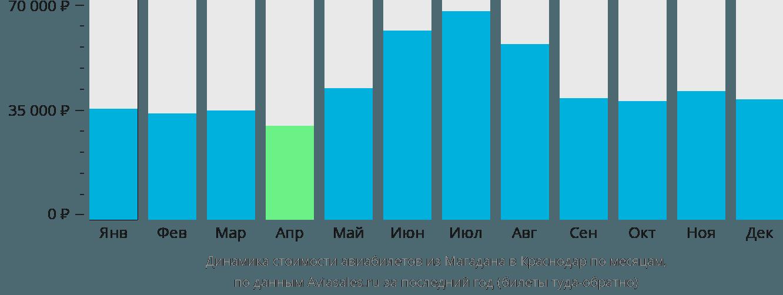 Динамика стоимости авиабилетов из Магадана в Краснодар по месяцам