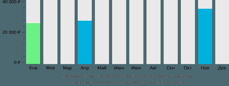 Динамика стоимости авиабилетов из Магадана в Самару по месяцам
