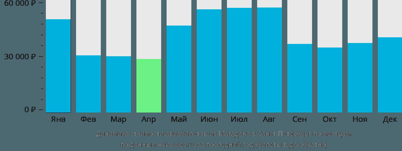 Динамика стоимости авиабилетов из Магадана в Санкт-Петербург по месяцам