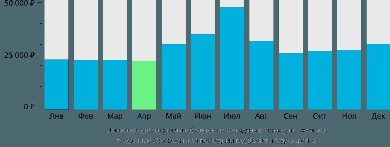 Динамика стоимости авиабилетов из Магадана в Москву по месяцам