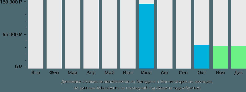 Динамика стоимости авиабилетов из Магадана в Магнитогорск по месяцам