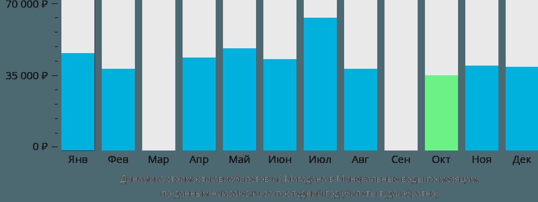 Динамика стоимости авиабилетов из Магадана в Минеральные воды по месяцам