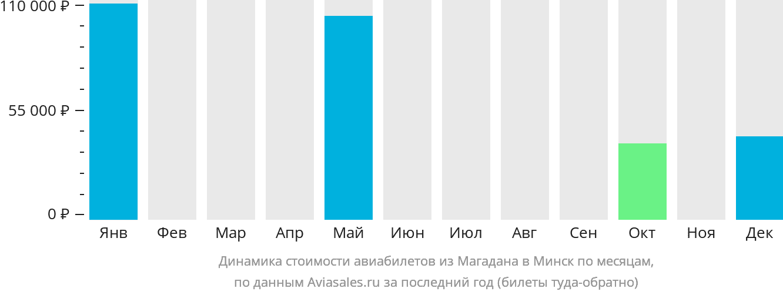 Динамика стоимости авиабилетов из Магадана в Минск по месяцам