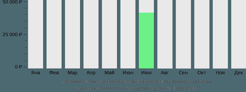 Динамика стоимости авиабилетов из Магадана в Набережные Челны (Нижнекамск) по месяцам