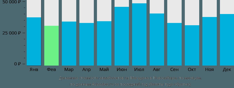 Динамика стоимости авиабилетов из Магадана в Новосибирск по месяцам