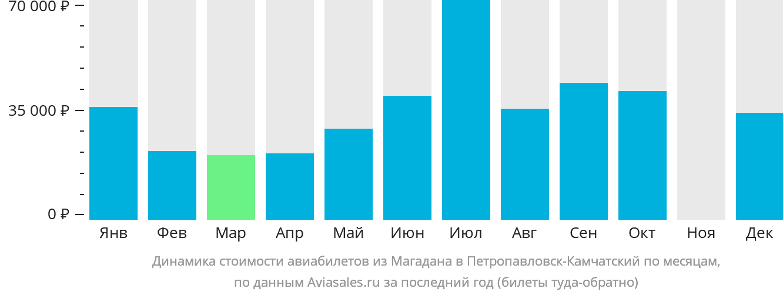 Динамика стоимости авиабилетов из Магадана в Петропавловск-Камчатский по месяцам