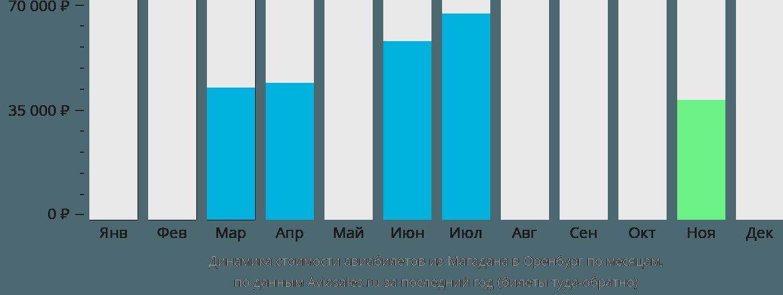 Динамика стоимости авиабилетов из Магадана в Оренбург по месяцам