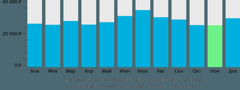 Динамика стоимости авиабилетов из Магадана в Россию по месяцам
