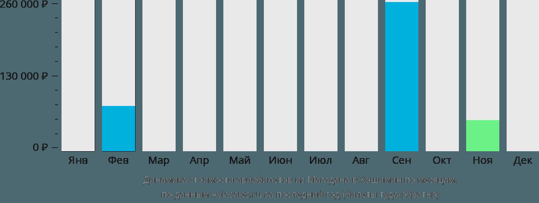Динамика стоимости авиабилетов из Магадана в Хошимин по месяцам