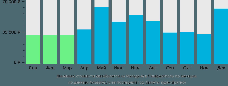 Динамика стоимости авиабилетов из Магадана в Симферополь по месяцам