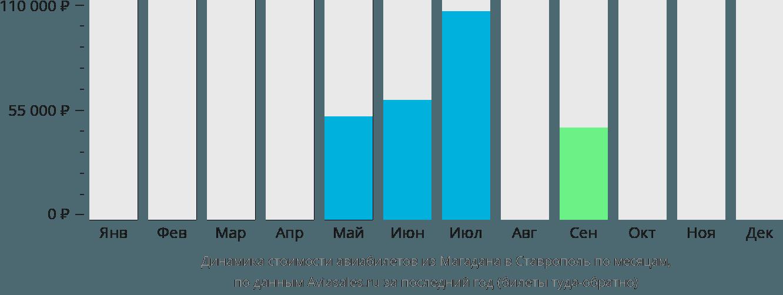 Динамика стоимости авиабилетов из Магадана в Ставрополь по месяцам
