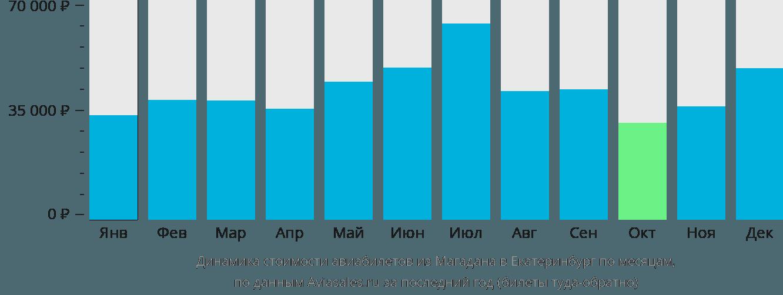 Динамика стоимости авиабилетов из Магадана в Екатеринбург по месяцам