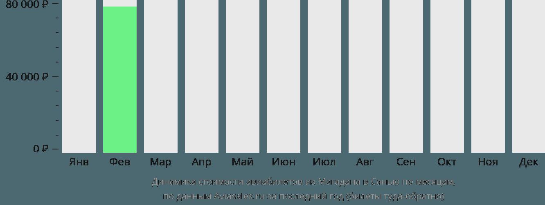 Динамика стоимости авиабилетов из Магадана в Санью по месяцам