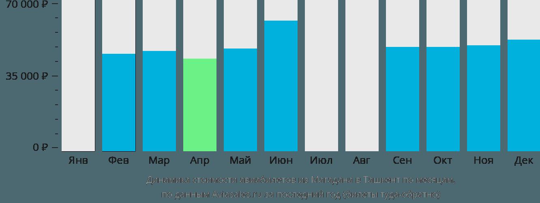 Динамика стоимости авиабилетов из Магадана в Ташкент по месяцам