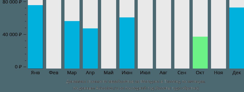 Динамика стоимости авиабилетов из Магадана в Таиланд по месяцам