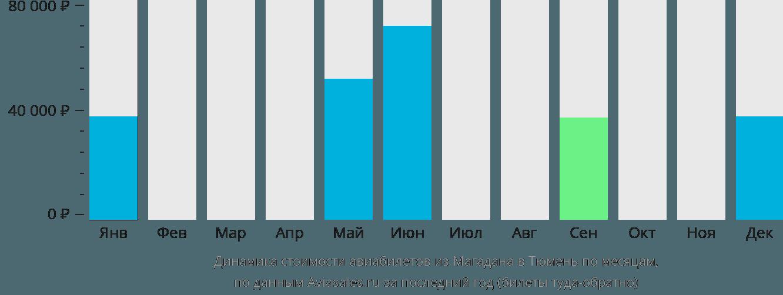 Динамика стоимости авиабилетов из Магадана в Тюмень по месяцам