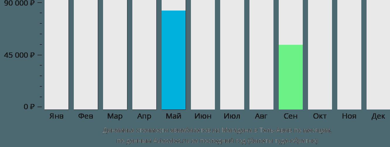 Динамика стоимости авиабилетов из Магадана в Тель-Авив по месяцам